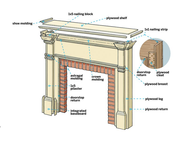 Diagram of the parts of a mantel.