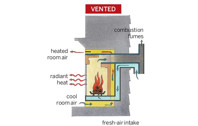 Vented Gas Fireplace Illustration
